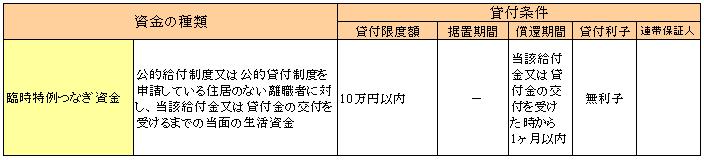 支援 沖縄 総合 資金